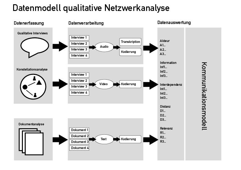 Audio-, Video- und Textdaten werden erhoben, ausgewertet und in ein Kommunikationsmodell übertragen.